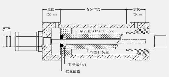 1700系列磁致伸缩位移传感器(液压缸安装图例)