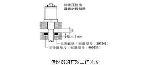 机器位移传感器怎样用_位移传感器运用办法及留意事变