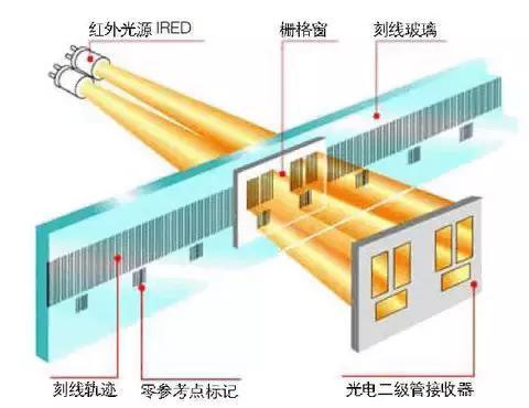光栅位移传感器原理