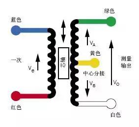 LVDT原理1